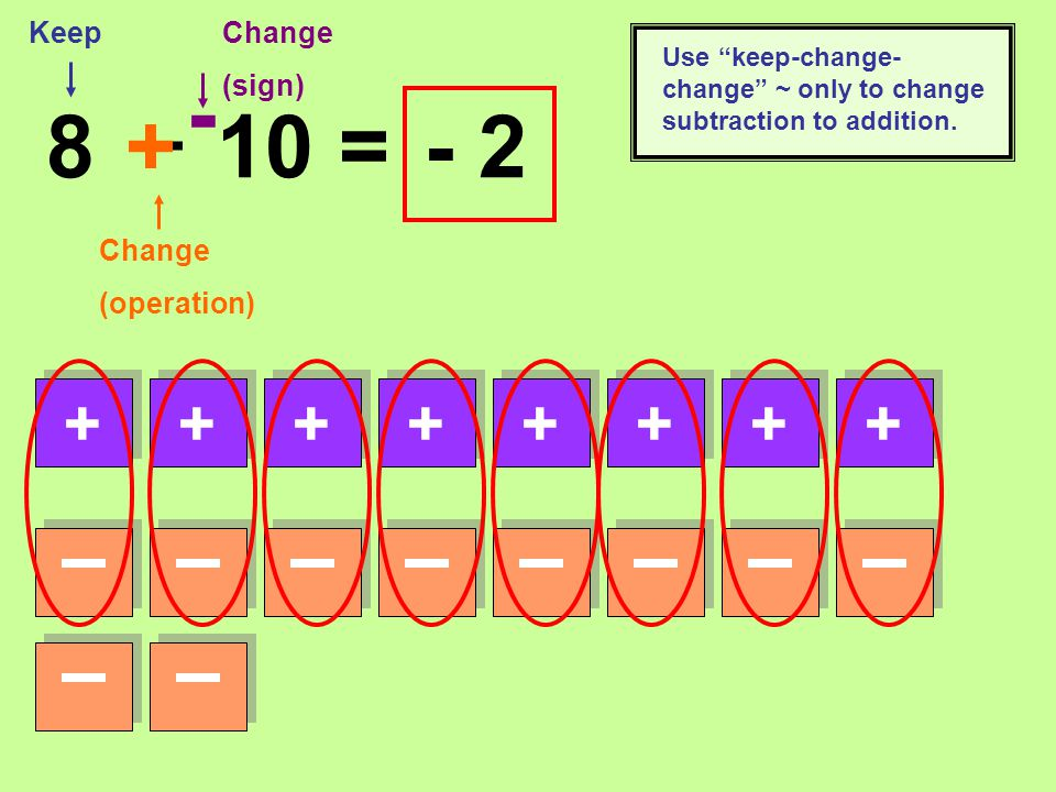 – 8 10 = Change (sign) - Keep Change (operation) + ++++++++ - 2 Use keep-change- change ~ only to change subtraction to addition.