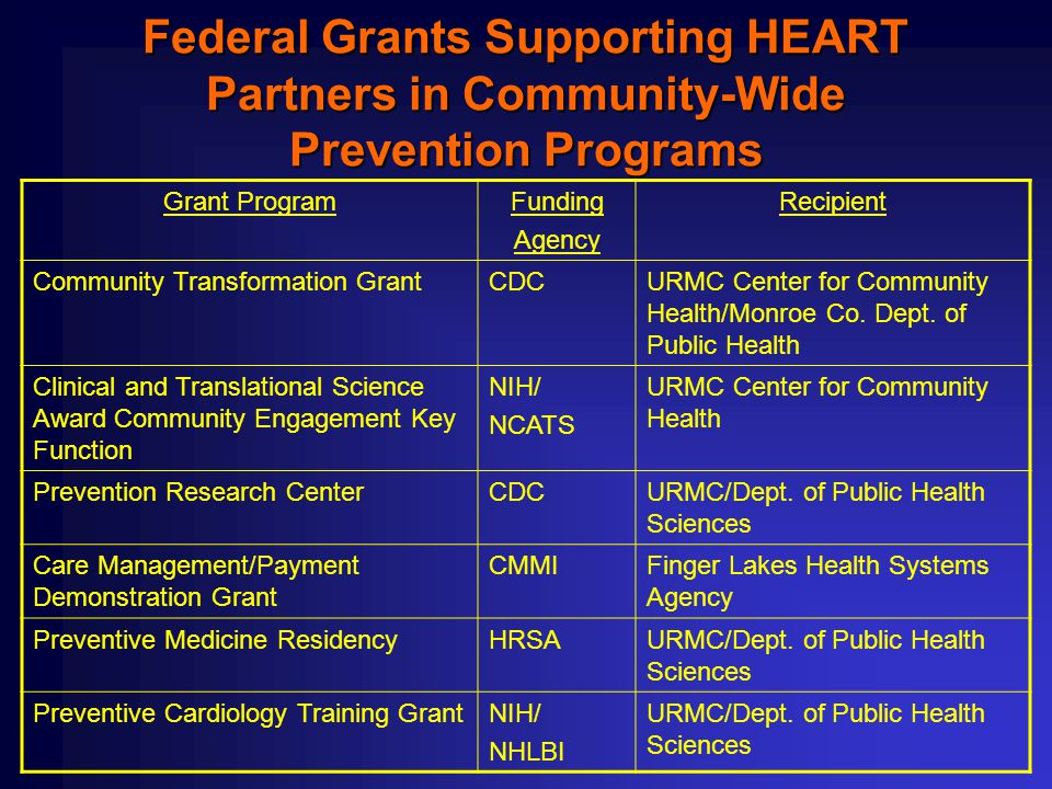 Federal Grants Supporting HEART Partners in Community-Wide Prevention Programs Grant ProgramFunding Agency Recipient Community Transformation GrantCDCURMC Center for Community Health/Monroe Co.
