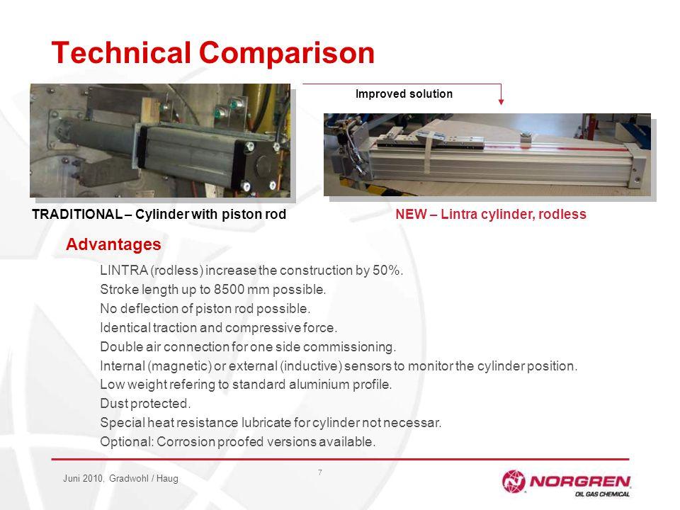 Juni 2010, Gradwohl / Haug 7 Technical Comparison Advantages LINTRA (rodless) increase the construction by 50%.