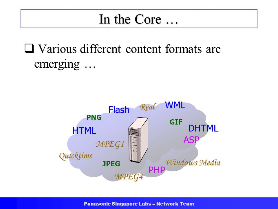 Panasonic Singapore Labs – Network Team In the Core …  Various different content formats are emerging … Flash HTML WML DHTML ASP PHP JPEG PNG GIF MPE