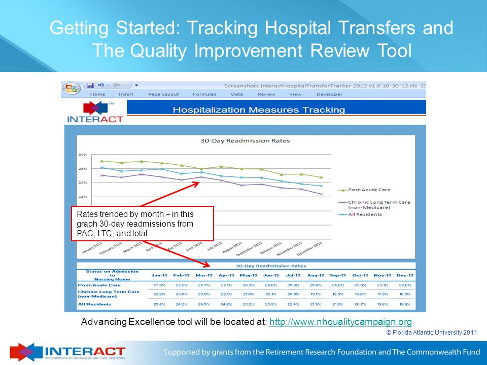 © Florida Atlantic University 2011 Getting Started: Tracking Hospital Transfers and The Quality Improvement Review Tool Advancing Excellence tool will