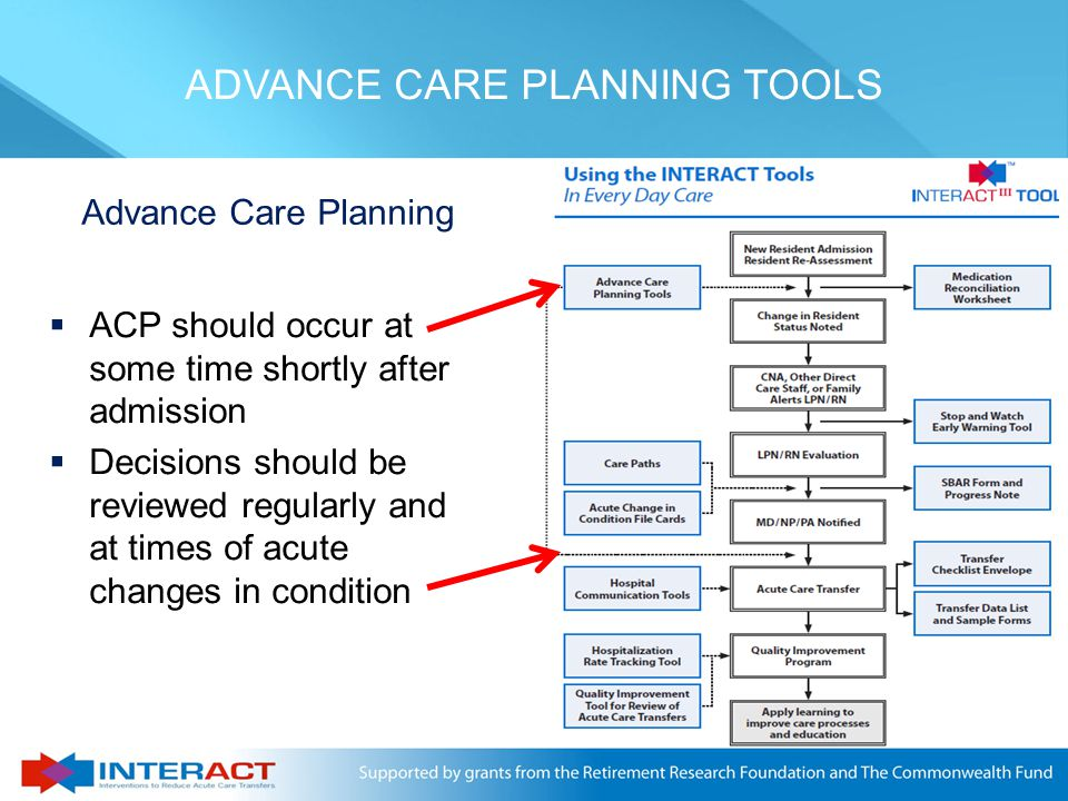 © Florida Atlantic University 2011 Advance Care Planning  ACP should occur at some time shortly after admission  Decisions should be reviewed regula