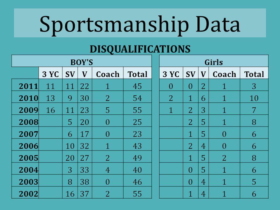 Sportsmanship Data Yellow Cards BoysGirlsTotal 201133080410 201033186417 200933288420 200832769396 2007451114565 2006676142818
