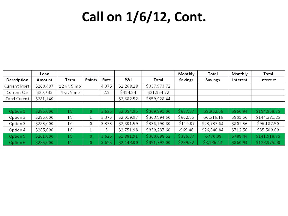 Call on 1/6/12, Cont.