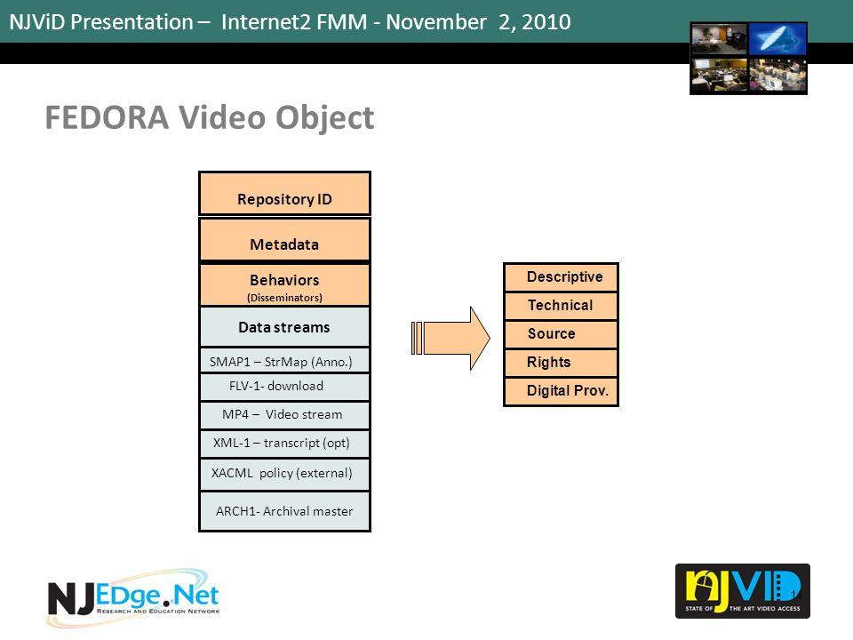 NJViD Presentation – Internet2 FMM - November 2, 2010 FEDORA Video Object 14 Repository ID Metadata Behaviors (Disseminators) Data streams MP4 – Video stream XML-1 – transcript (opt) ARCH1- Archival master FLV-1- download SMAP1 – StrMap (Anno.) Descriptive Technical Source Rights Digital Prov.