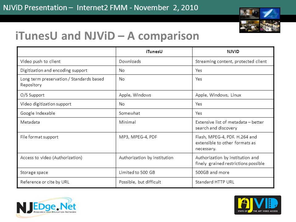NJViD Presentation – Internet2 FMM - November 2, 2010 17 iTunesUNJVID Video push to clientDownloadsStreaming content, protected client Digitization an
