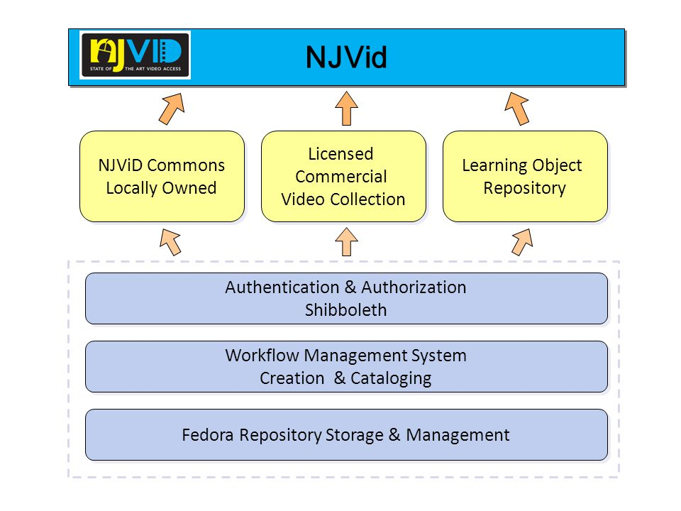 NJVid Authentication & Authorization Shibboleth Authentication & Authorization Shibboleth Learning Object Repository Learning Object Repository Licensed Commercial Video Collection Licensed Commercial Video Collection NJViD Commons Locally Owned NJViD Commons Locally Owned Workflow Management System Creation & Cataloging Workflow Management System Creation & Cataloging Fedora Repository Storage & Management NJVID - Collections