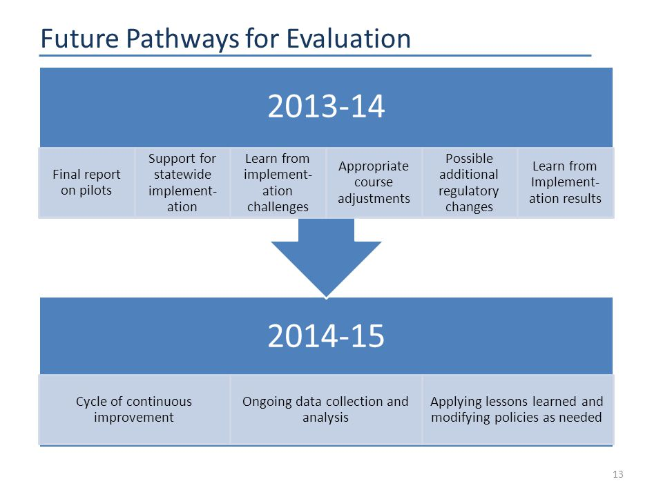Future Pathways for Evaluation 13 2014-15 Cycle of continuous improvement Ongoing data collection and analysis Applying lessons learned and modifying policies as needed 2013-14 Final report on pilots Support for statewide implement- ation Learn from implement- ation challenges Appropriate course adjustments Possible additional regulatory changes Learn from Implement- ation results
