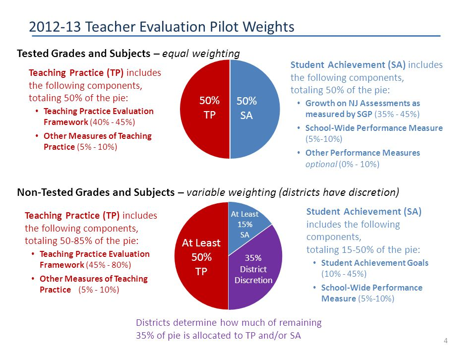 2012-13 Teacher Evaluation Pilot Weights 4 Teaching Practice (TP) includes the following components, totaling 50% of the pie: Teaching Practice Evaluation Framework (40% - 45%) Other Measures of Teaching Practice (5% - 10%) Student Achievement (SA) includes the following components, totaling 50% of the pie: Growth on NJ Assessments as measured by SGP (35% - 45%) School-Wide Performance Measure (5%-10%) Other Performance Measures optional (0% - 10%) Tested Grades and Subjects – equal weighting Teaching Practice (TP) includes the following components, totaling 50-85% of the pie: Teaching Practice Evaluation Framework (45% - 80%) Other Measures of Teaching Practice (5% - 10%) Student Achievement (SA) includes the following components, totaling 15-50% of the pie: Student Achievement Goals (10% - 45%) School-Wide Performance Measure (5%-10%) Non-Tested Grades and Subjects – variable weighting (districts have discretion) Districts determine how much of remaining 35% of pie is allocated to TP and/or SA