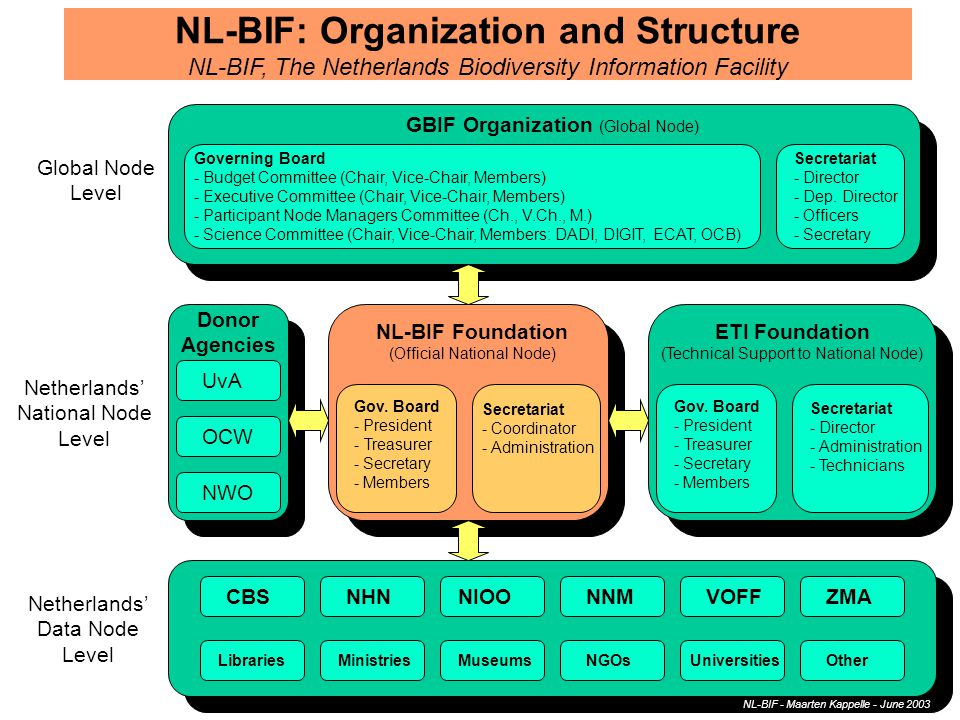 GBIF Data Sharing Agreement Universally available to all users (incl.