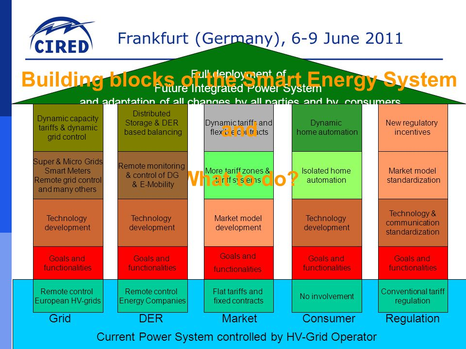 Frankfurt (Germany), 6-9 June 2011 André Postma – Netherlands – RT.1b SM components Current Power System controlled by HV-Grid Operator Full deployment of Future Integrated Power System and adaptation of all changes by all parties and by consumers Technology development Grid DER Market Consumer Regulation Super & Micro Grids Smart Meters Remote grid control and many others Remote control European HV-grids Dynamic capacity tariffs & dynamic grid control Dynamic home automation Isolated home automation No involvement Dynamic tariffs and flexible contracts More tariff zones & tariff systems Flat tariffs and fixed contracts Building blocks of the Smart Energy System and What to do.
