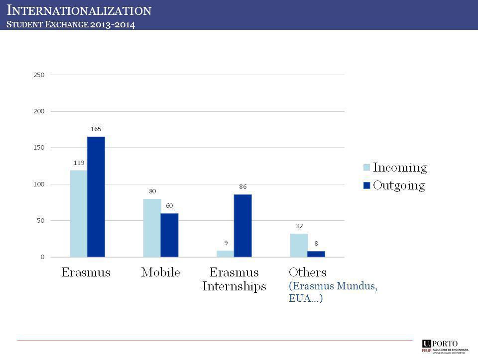 Mobilidade de Estudantes 2012-13 (Erasmus Mundus, EUA…) I NTERNATIONALIZATION S TUDENT E XCHANGE 2013-2014