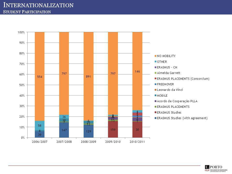 Mobilidade de Estudantes 2012-13 I NTERNATIONALIZATION S TUDENT P ARTICIPATION