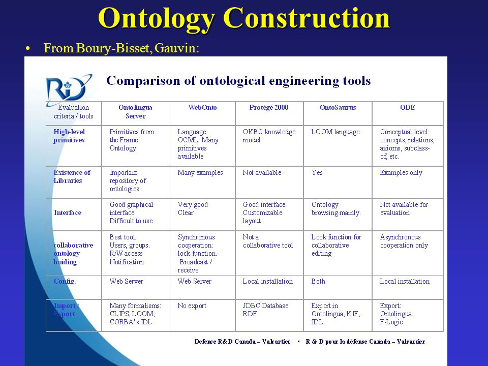 Ontology Construction