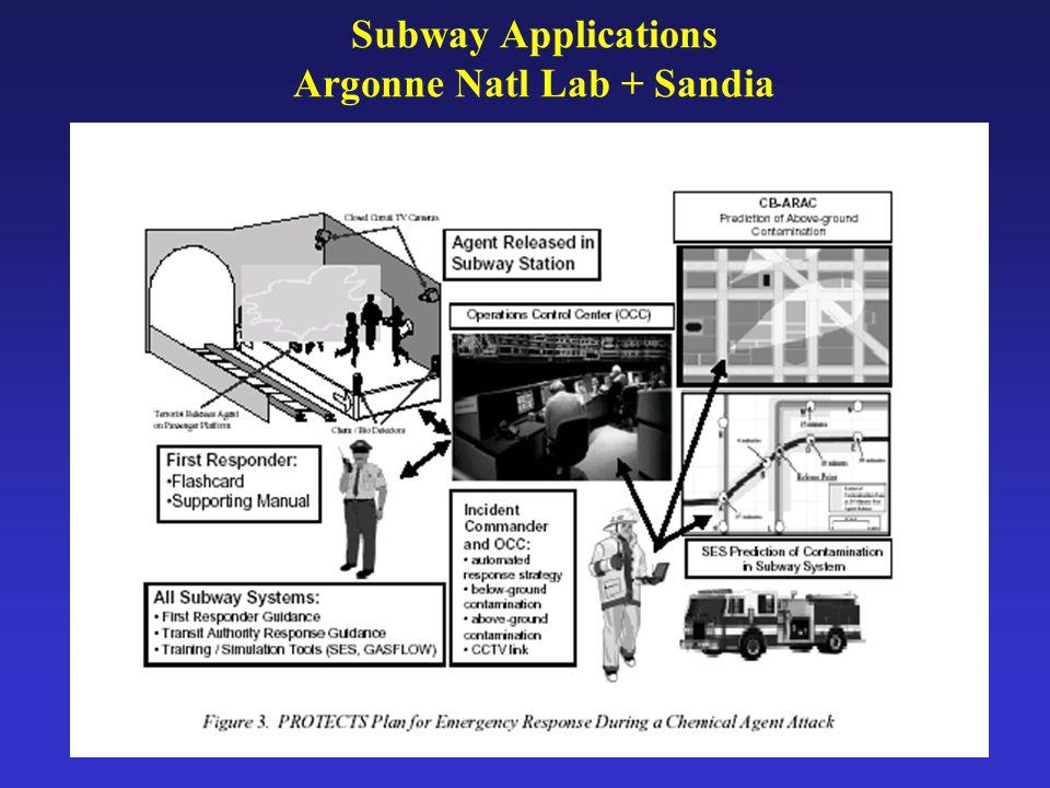Subway Applications Argonne Natl Lab + Sandia