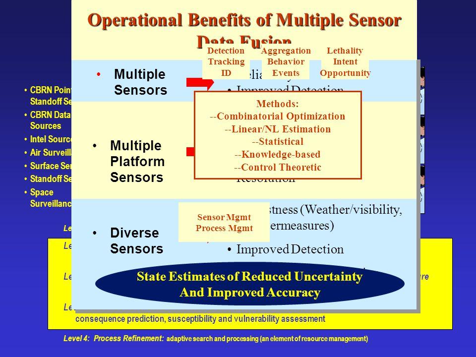 Data Fusion Functional Model (Jt. Directors of Laboratories (JDL), 1993) Level 0 — Sub-Object Data Association & Estimation: pixel/signal level data a