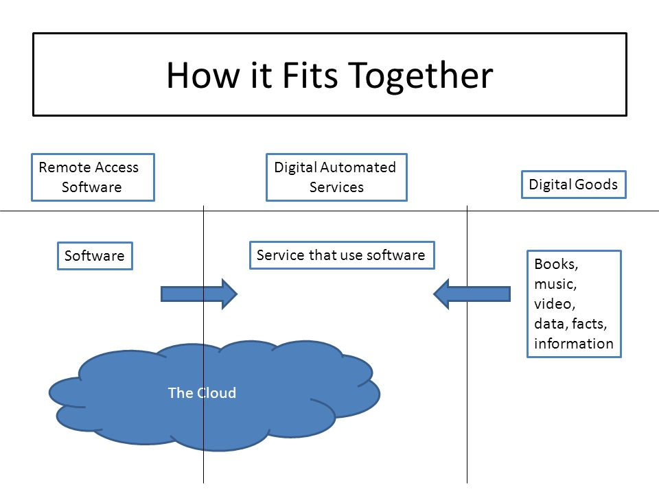 How it Fits Together Digital Automated Services Remote Access Software Digital Goods Books, music, video, data, facts, information Software Service th