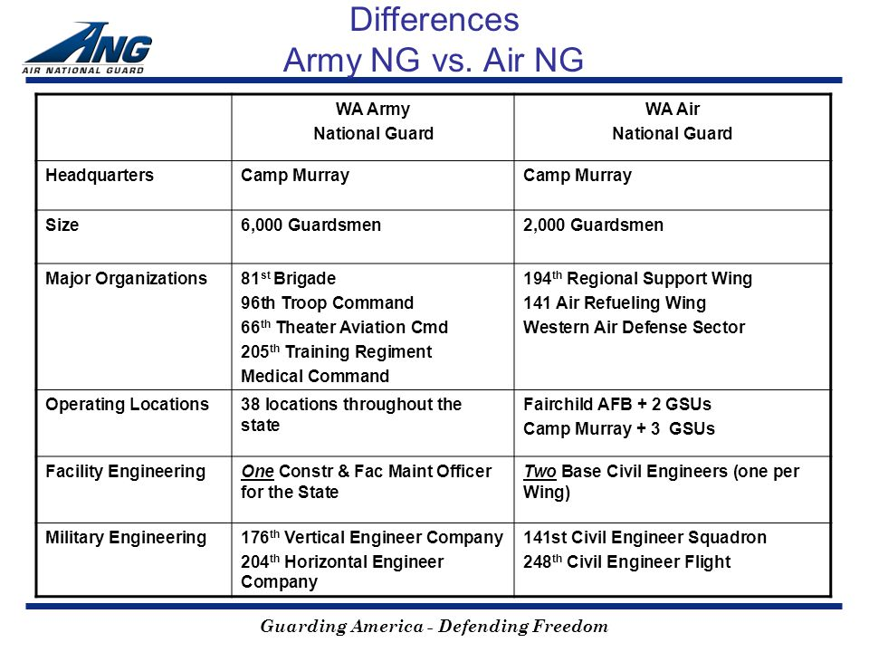 Guarding America - Defending Freedom Differences Army NG vs.