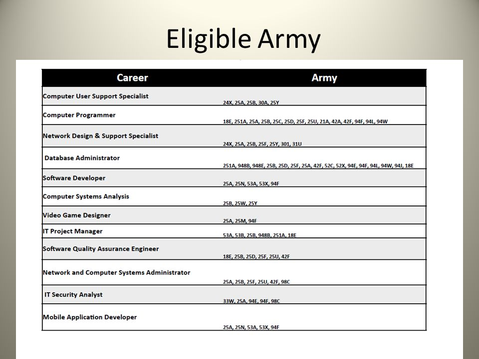 Eligible Army