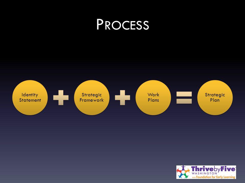 P ROCESS Identity Statement Strategic Framework Work Plans Strategic Plan