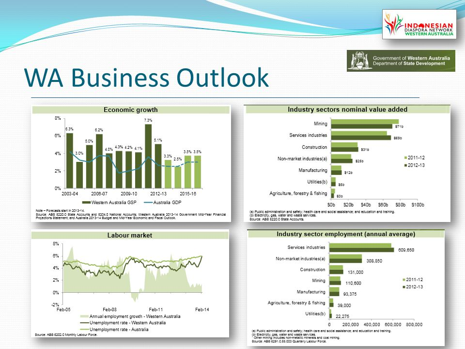 WA Business Outlook 11