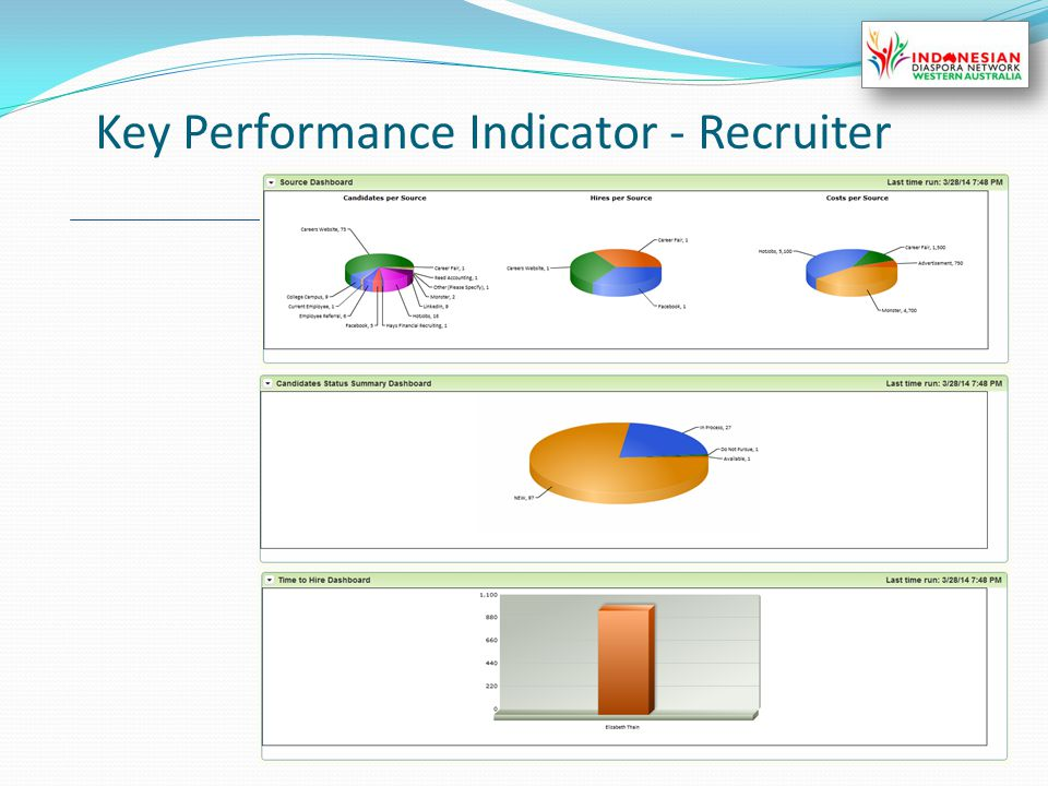 Key Performance Indicator - Recruiter 23