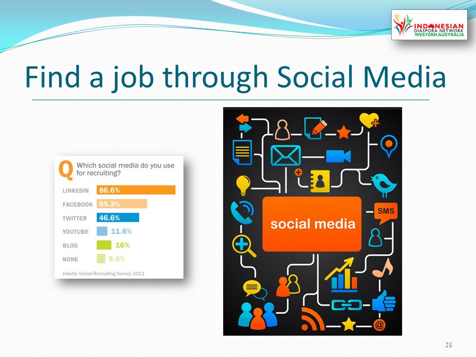 Find a job through Social Media 25