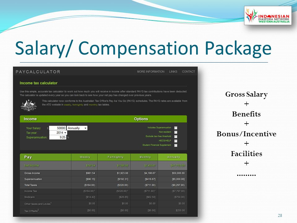 Salary/ Compensation Package 28 Gross Salary + Benefits + Bonus/Incentive + Facilities +.........