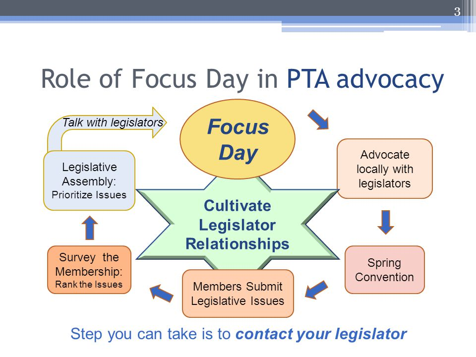 Role of Focus Day in PTA advocacy 3 Survey the Membership: Rank the Issues Spring Convention Advocate locally with legislators Step you can take is to contact your legislator Talk with legislators Cultivate Legislator Relationships Focus Day Legislative Assembly: Prioritize Issues Members Submit Legislative Issues