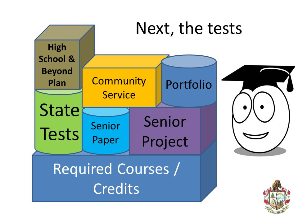 Next, the tests Required Courses / Credits State Tests High School & Beyond Plan Senior Paper Senior Project Community Service Portfolio