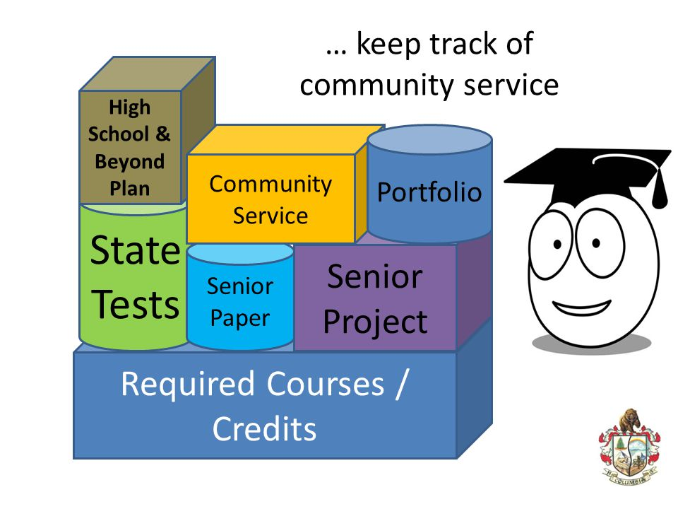 … keep track of community service Required Courses / Credits State Tests High School & Beyond Plan Senior Paper Senior Project Community Service Portf