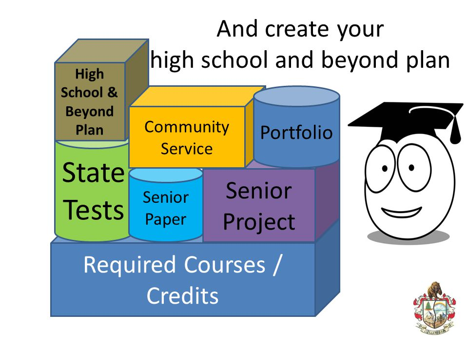And create your high school and beyond plan Required Courses / Credits State Tests High School & Beyond Plan Senior Paper Senior Project Community Ser