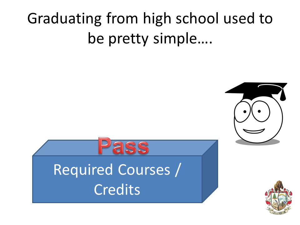 Graduating from high school used to be pretty simple…. Required Courses / Credits