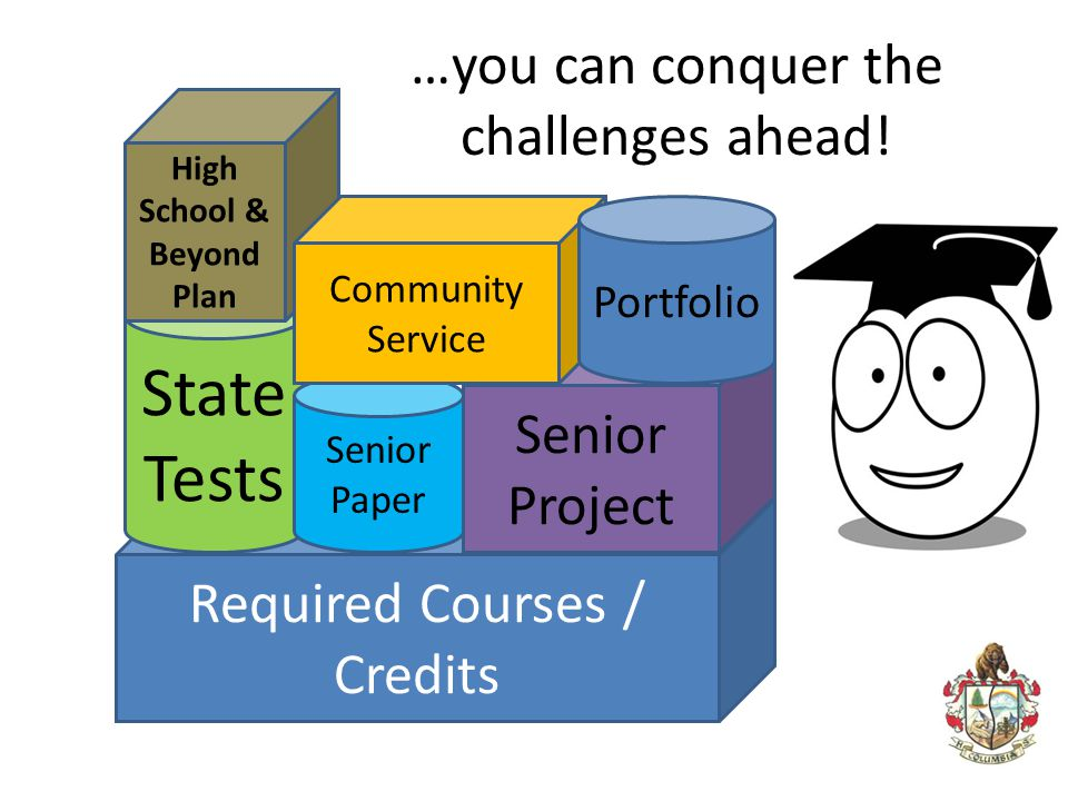 …you can conquer the challenges ahead! Required Courses / Credits State Tests High School & Beyond Plan Senior Paper Senior Project Community Service