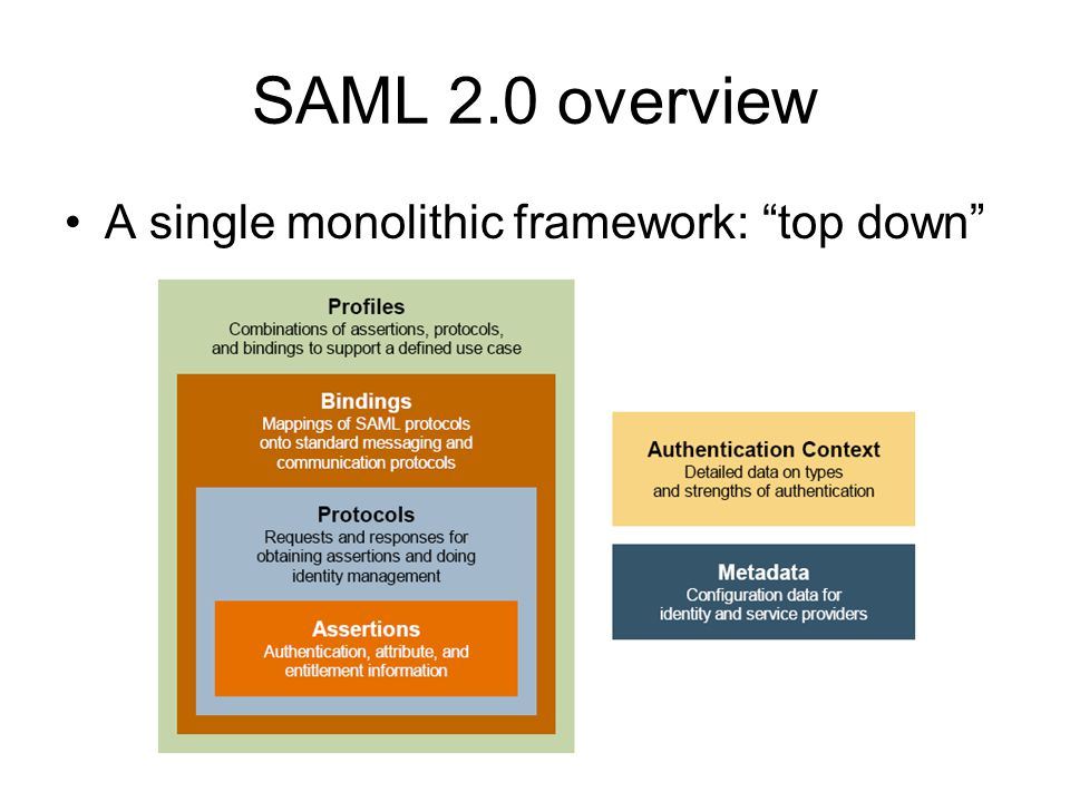 SAML 2.0 overview A single monolithic framework: top down