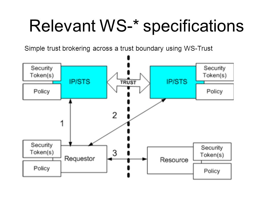 Relevant WS-* specifications Simple trust brokering across a trust boundary using WS-Trust