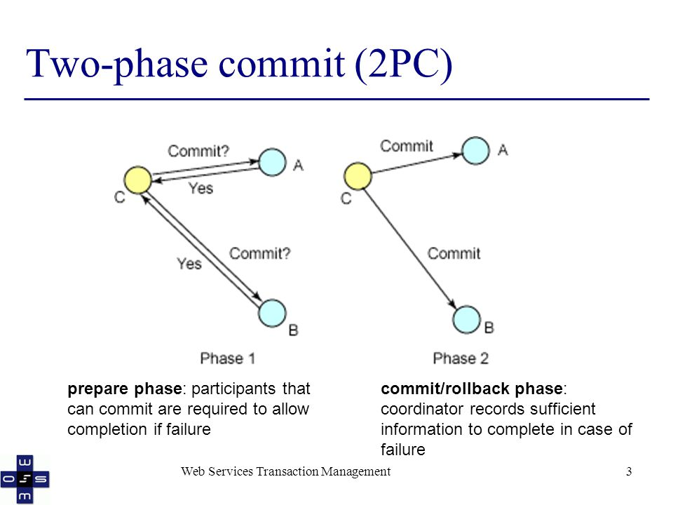 Web Services Transaction Management3 Two-phase commit (2PC) prepare phase: participants that can commit are required to allow completion if failure commit/rollback phase: coordinator records sufficient information to complete in case of failure