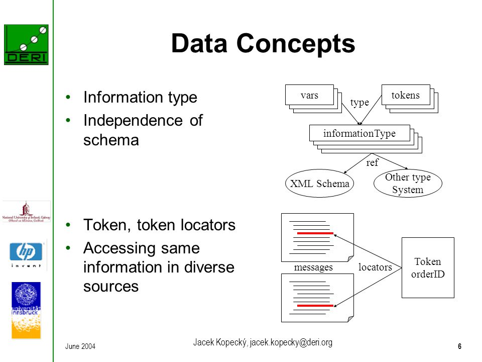 June 20046 Jacek Kopecký, jacek.kopecky@deri.org Data Concepts Information type Independence of schema Token, token locators Accessing same informatio
