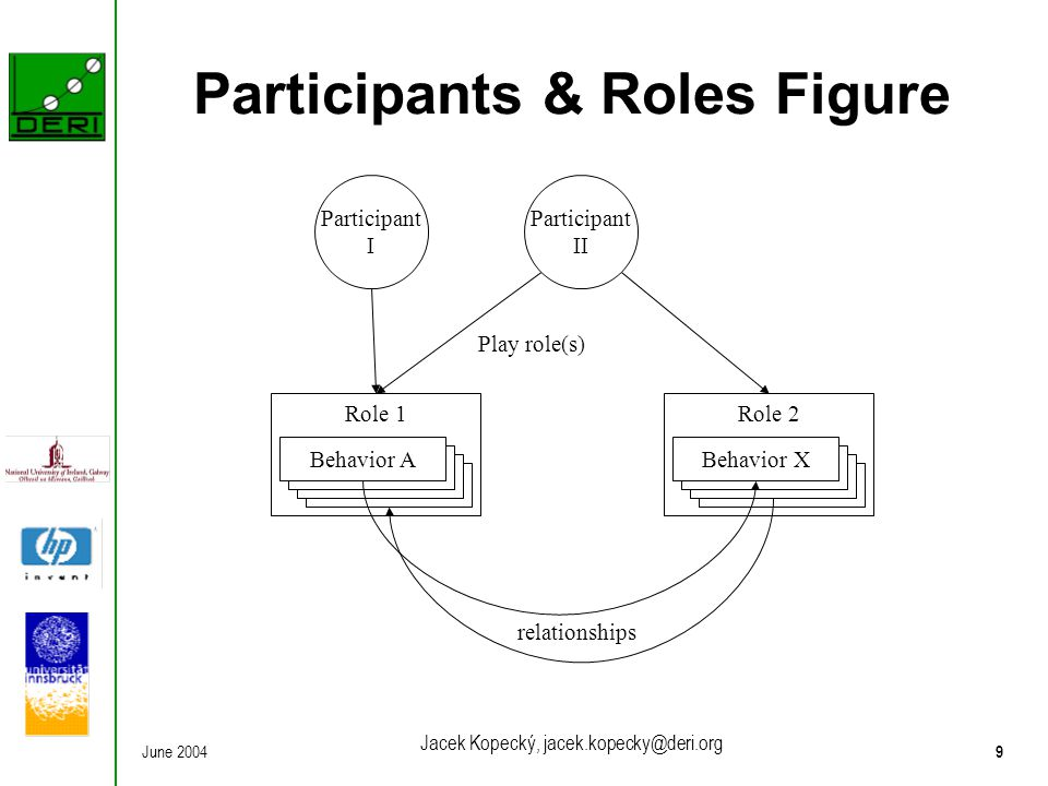 June 20049 Jacek Kopecký, jacek.kopecky@deri.org Participants & Roles Figure Role 1 Behavior A Role 2 Behavior X relationships Participant I Participa