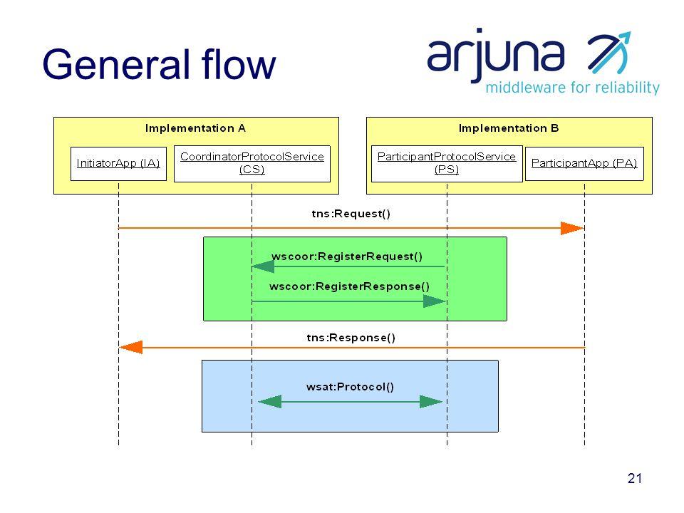 21 General flow