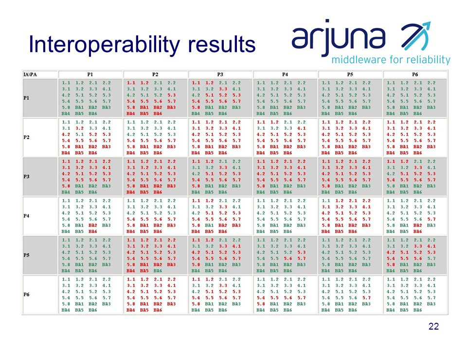 22 Interoperability results