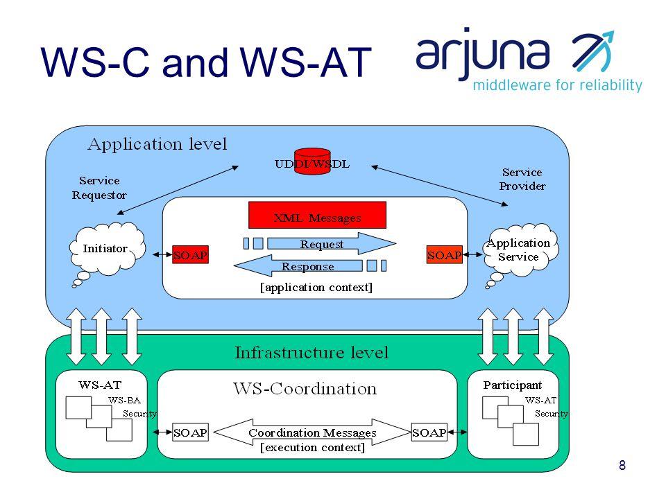 19 Workshops March 2004 for feedback workshop January 2005 for interoperability workshop –http://msdn.microsoft.com/webservices/comm unity/workshops/transactionsinterop1204.asp xhttp://msdn.microsoft.com/webservices/comm unity/workshops/transactionsinterop1204.asp x Several public endpoints, including … –http://wsi.alphaworks.ibm.com:8080/wstx/servi ces/InteropServicehttp://wsi.alphaworks.ibm.com:8080/wstx/servi ces/InteropService –http://mssoapinterop.org/ws/http://mssoapinterop.org/ws/
