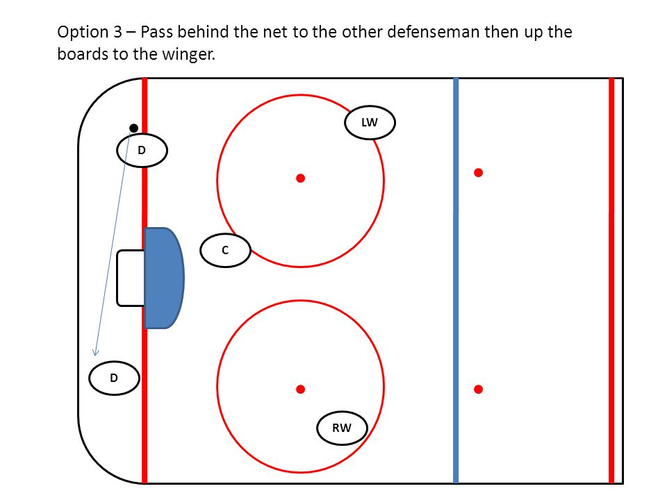 RW C LW D D Option 3 – Pass behind the net to the other defenseman then up the boards to the winger.