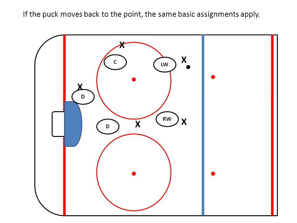 RW C LW D D X X X X X If the puck moves back to the point, the same basic assignments apply.