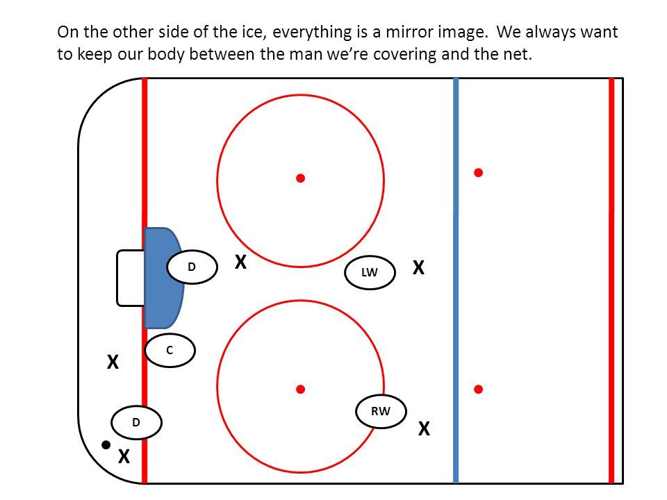 Breakouts Good Defensive coverage causes turnovers and allows us to breakout of our zone.