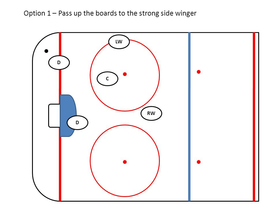 RW C LW D D Option 1 – Pass up the boards to the strong side winger