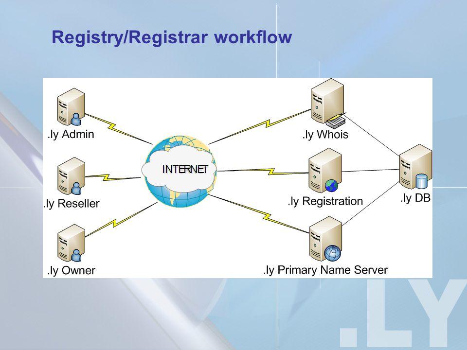 Registry/Registrar workflow