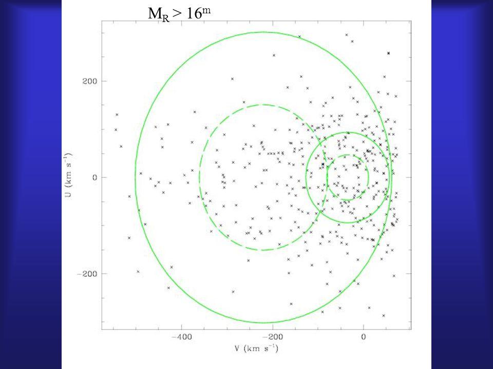 Simulation of Survey M R > 16 m