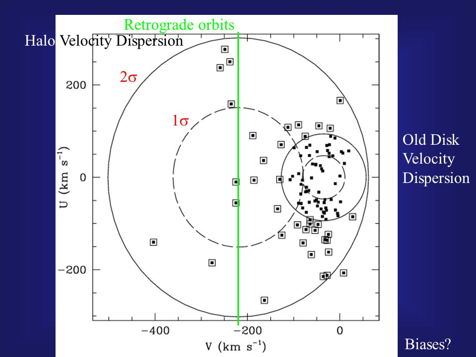 Halo Velocity Dispersion Old Disk Velocity Dispersion Biases   Retrograde orbits