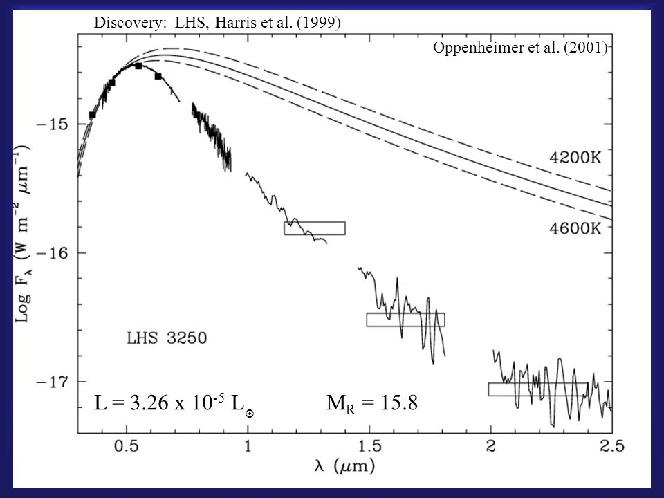Let's accept only the retrograde stars (4 or 8 stars) This gives a space density of 2 - 5 x 10 -5 pc -3 Using subdwarf star counts and standard IMF, the standard stellar halo should have 2 – 2.5 x 10 -5 pc -3 But, what does this really mean.